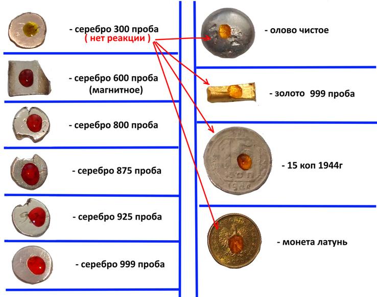 Хромпик, определяет пробу серебра за 3 сек. 100мл., фото №3