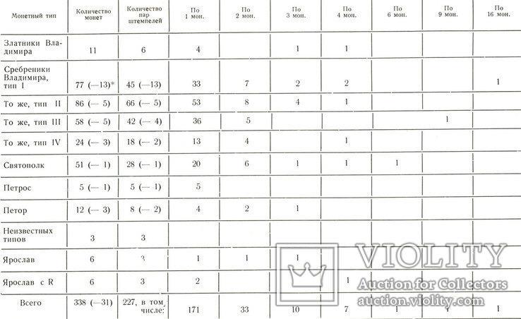 Серебряник Святополка (Петор) латунь копия, фото №4