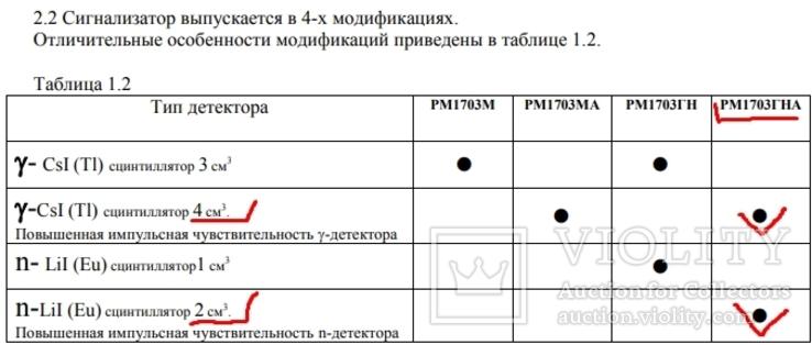 Сцинтилятор Polimaster ИСП-PM1703GNA Радиационный пейджер Дозиметр ФБР RADIATION PAGER, фото №3