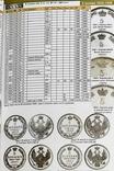 Каталог монет Российской империи 1682-1917 годов. Редакция 2020 г., фото №7
