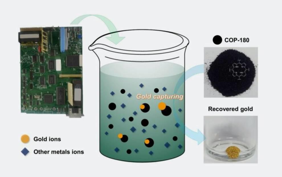 Золото из отходов: ученые изобрели полимер с необычной функцией